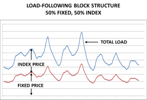 Commercial electricity hybrid rates