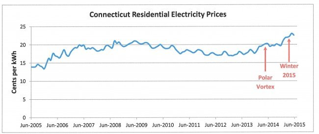 compare electricity rates