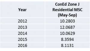Coned Electricity Rates