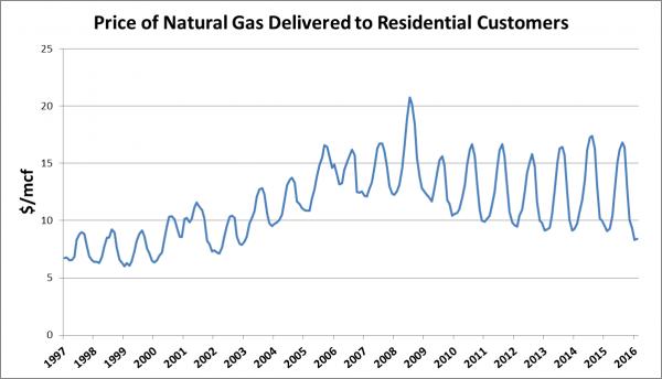 Seasonal gas rates